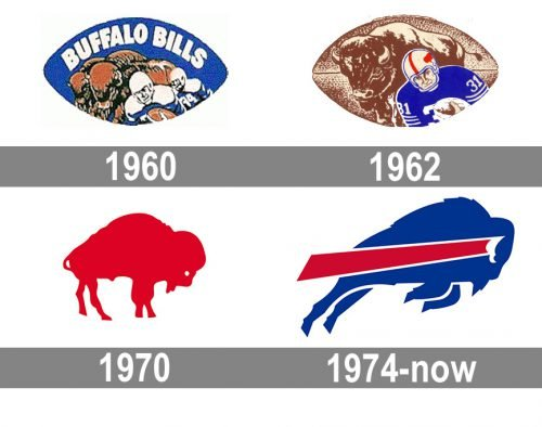 Buffalo Bills logo history