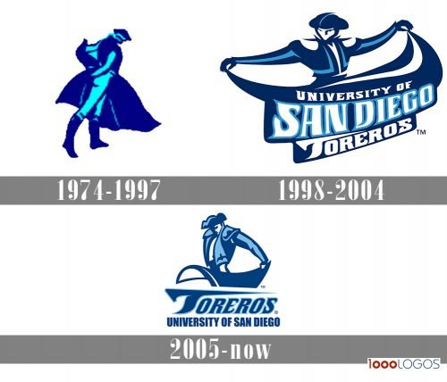 San Diego Toreros Logo history