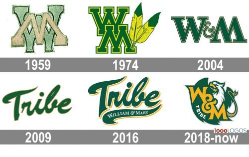William and Mary Tribe Logo history