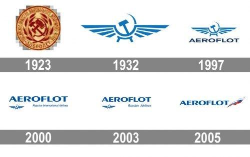 Aeroflot Logo historia