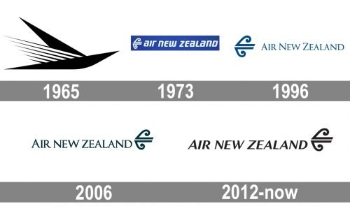 Air New Zealand Logo history
