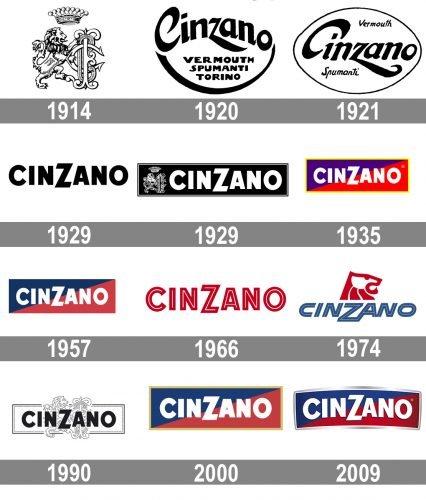 Cinzano Logo history