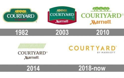Courtyard Logo history