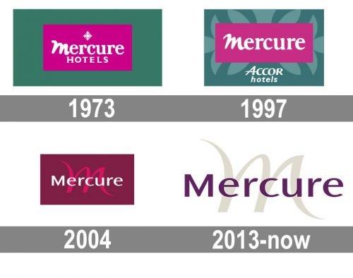 Mercure Logo history