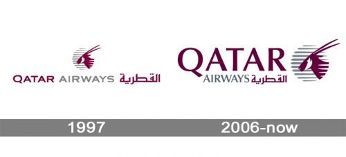 Qatar Airways Logo history
