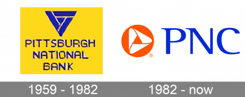 PNC Bank Logo history
