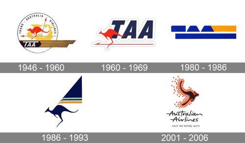 Australian Airlines Logo history