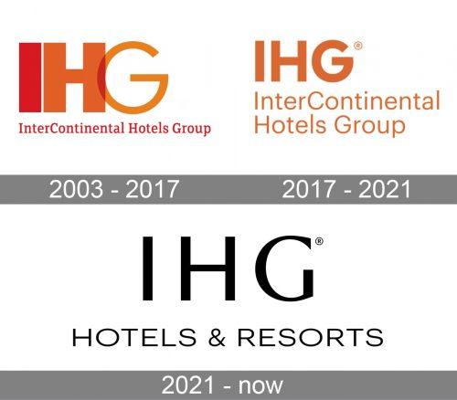 IHG Logo history