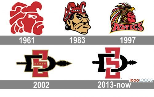 San Diego State Aztecs Logo history