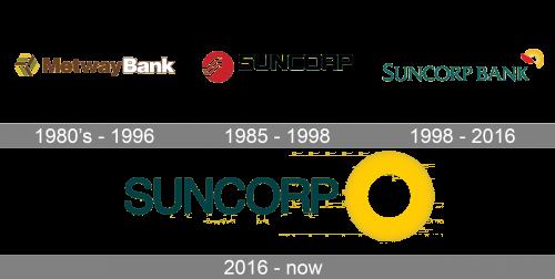 Suncorp Bank Logo history