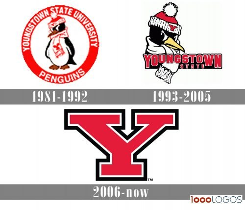 Youngstown State Penguins Logo history