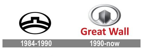 Great Wall Logo history