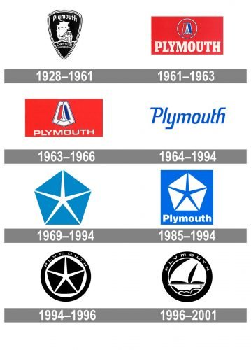 Plymouth Logo history