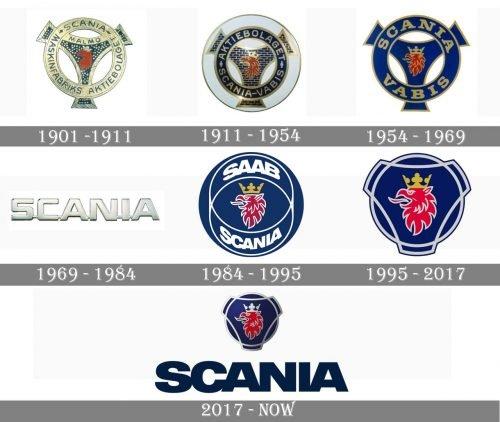 Scania Logo history