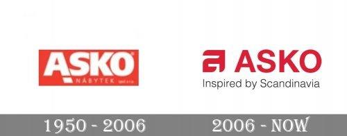 Asko Logo history