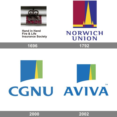 Aviva CGNU Logo history