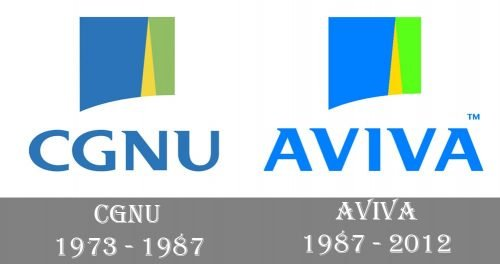 Aviva Logo history