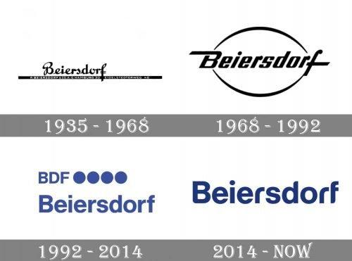 Beiersdorf Logo history