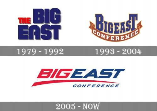 Big East Conference Logo history