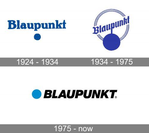 Blaupunkt Logo history