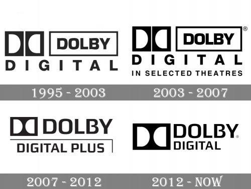 Dolby Digital Logo history