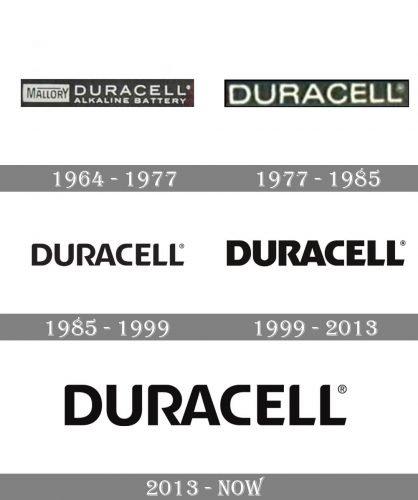 Duracell Logo history