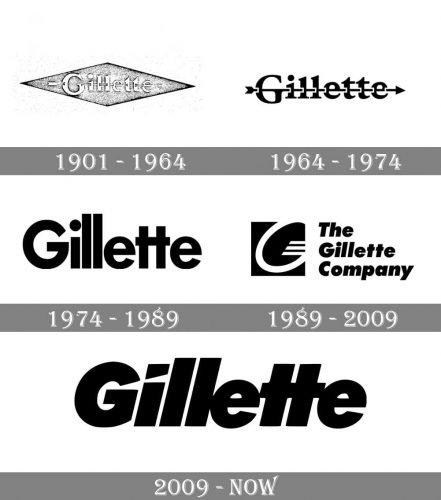 Gilette Logo history