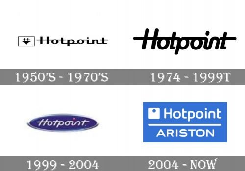 Hotpoint-Ariston Logo history