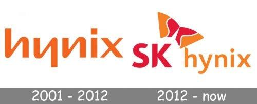 Hynix Logo history