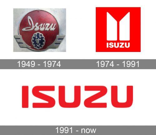 Isuzu Logo history