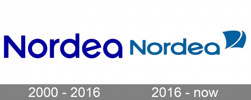 Nordea Logo history