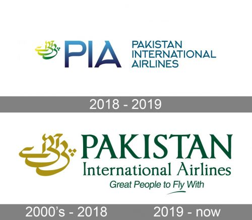 Pakistan International Airlines Logo history
