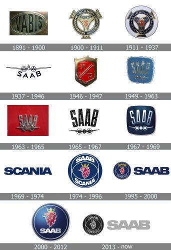 Saab Logo history