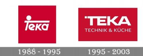Teka Logo history