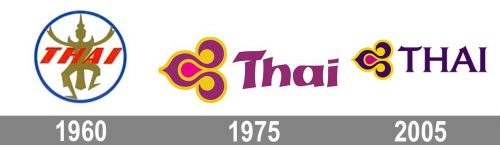 Thai Airways International Logo history