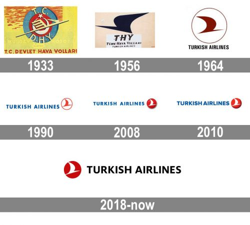 Turkish Airlines Logo history