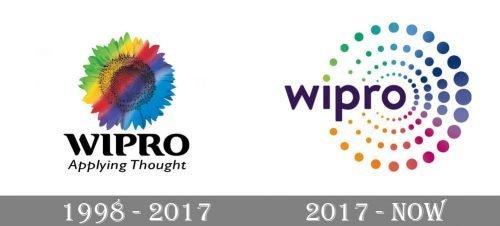 Wipro Logo history