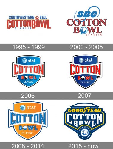 Cotton Bowl Classic Logo history