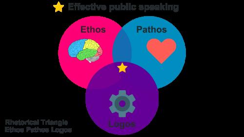 Rhetorical Triangle: Ethos Pathos Logos