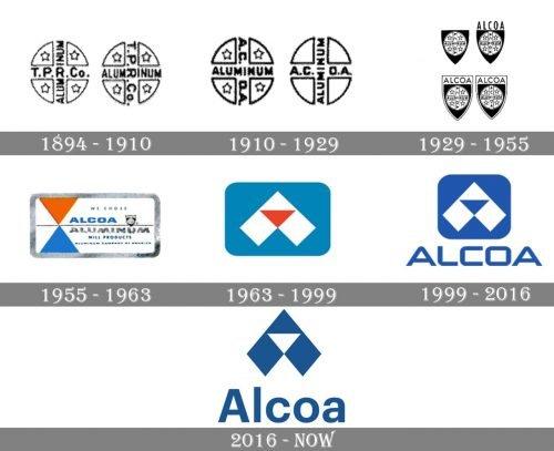 Alcoa Logo history