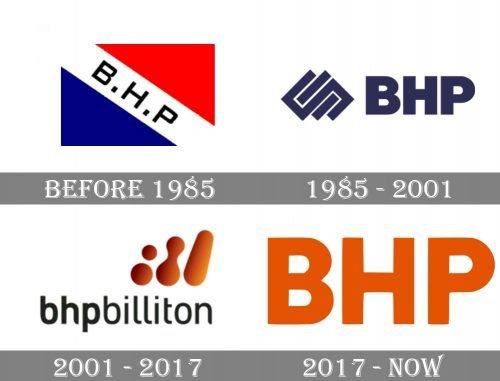 BHP Billiton Logo history