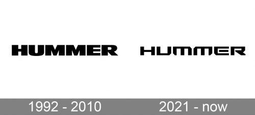 Hummer Logo history