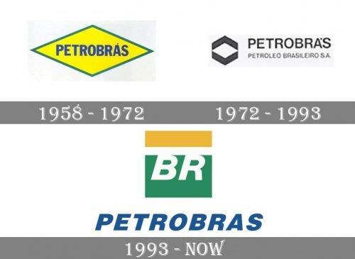Petrobras Logo history