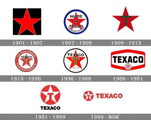Texaco Logo history