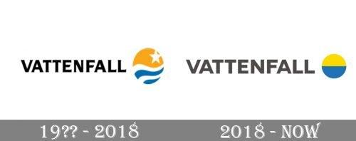 Vattenfall Logo history