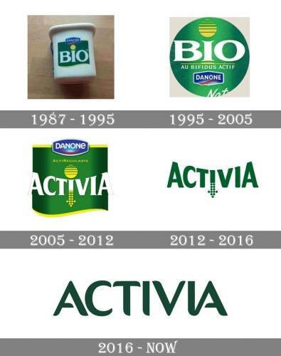 Activia Logo history