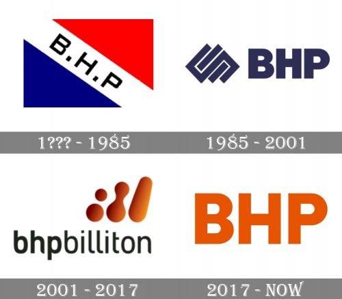 BHP Logo history