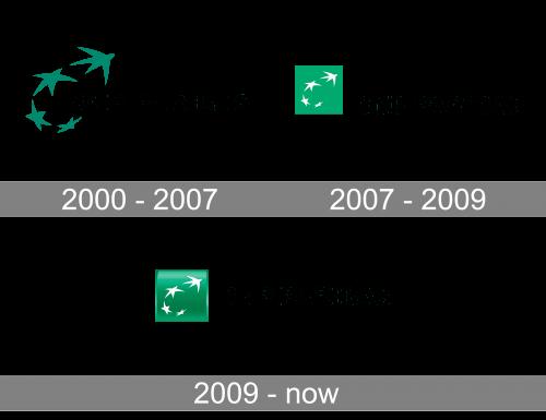 BNP Paribas Logo history