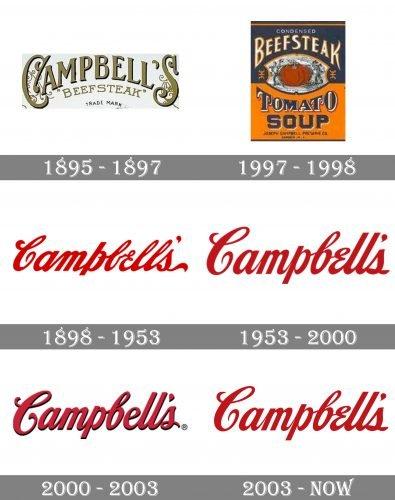 Campbell's Logo history