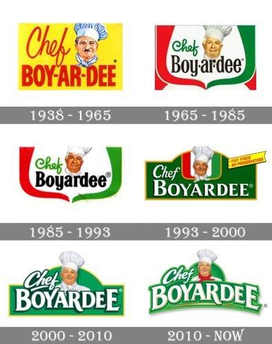 Chef Boyardee Logo history